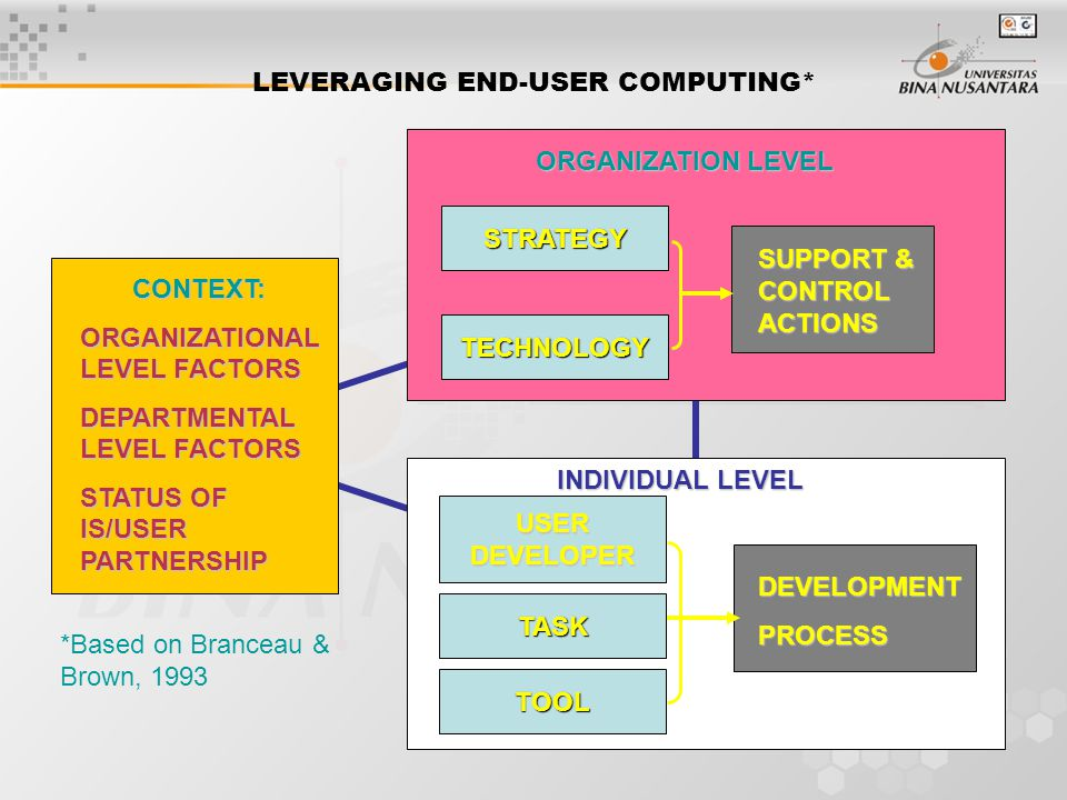 LEVERAGING END-USER COMPUTING* CONTEXT: CONTEXT: ORGANIZATIONAL LEVEL FACTORS DEPARTMENTAL LEVEL FACTORS STATUS OF IS/USER PARTNERSHIP ORGANIZATION LEVEL SUPPORT & CONTROL ACTIONS STRATEGY TECHNOLOGY INDIVIDUAL LEVEL DEVELOPMENTPROCESS TASK TOOL USER DEVELOPER *Based on Branceau & Brown, 1993