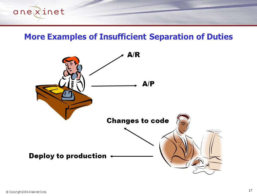 © Copyright 2006 Anexinet Corp. 17 More Examples of Insufficient Separation of Duties A/R A/P Changes to code Deploy to production