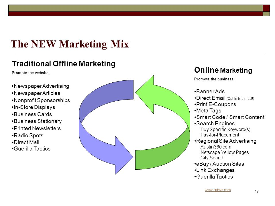www.cptsys.com 17 The NEW Marketing Mix Traditional Offline Marketing Promote the website.