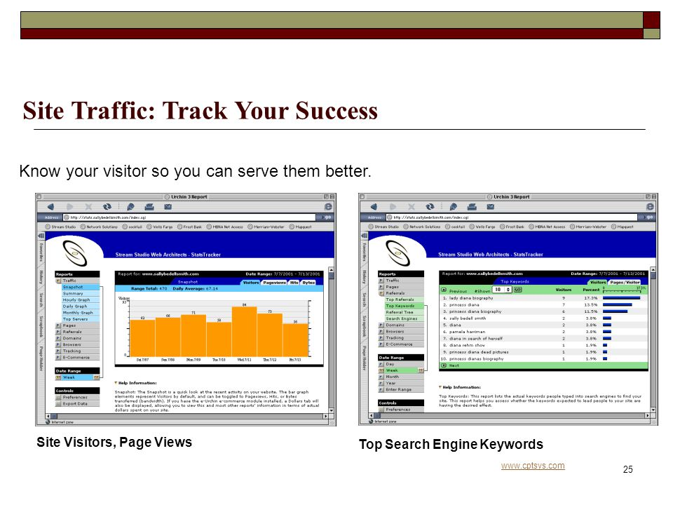 www.cptsys.com 25 Site Traffic: Track Your Success Site Visitors, Page Views Know your visitor so you can serve them better.