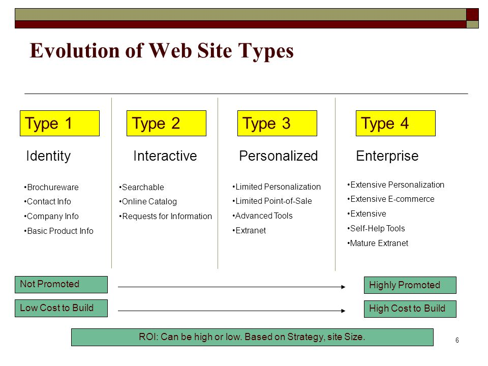 www.cptsys.com 6 Evolution of Web Site Types Type 1Type 2Type 3Type 4 IdentityInteractivePersonalizedEnterprise Brochureware Contact Info Company Info Basic Product Info Searchable Online Catalog Requests for Information Limited Personalization Limited Point-of-Sale Advanced Tools Extranet Extensive Personalization Extensive E-commerce Extensive Self-Help Tools Mature Extranet Highly Promoted Not Promoted High Cost to Build Low Cost to Build ROI: Can be high or low.