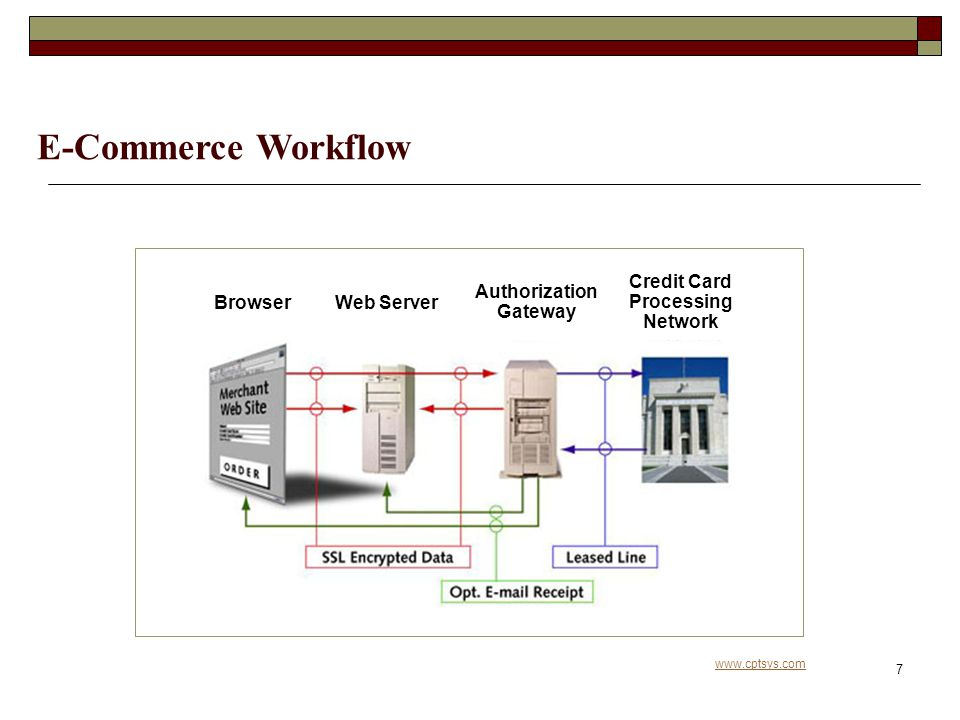 www.cptsys.com 7 E-Commerce Workflow Browser Authorization Gateway Web Server Credit Card Processing Network