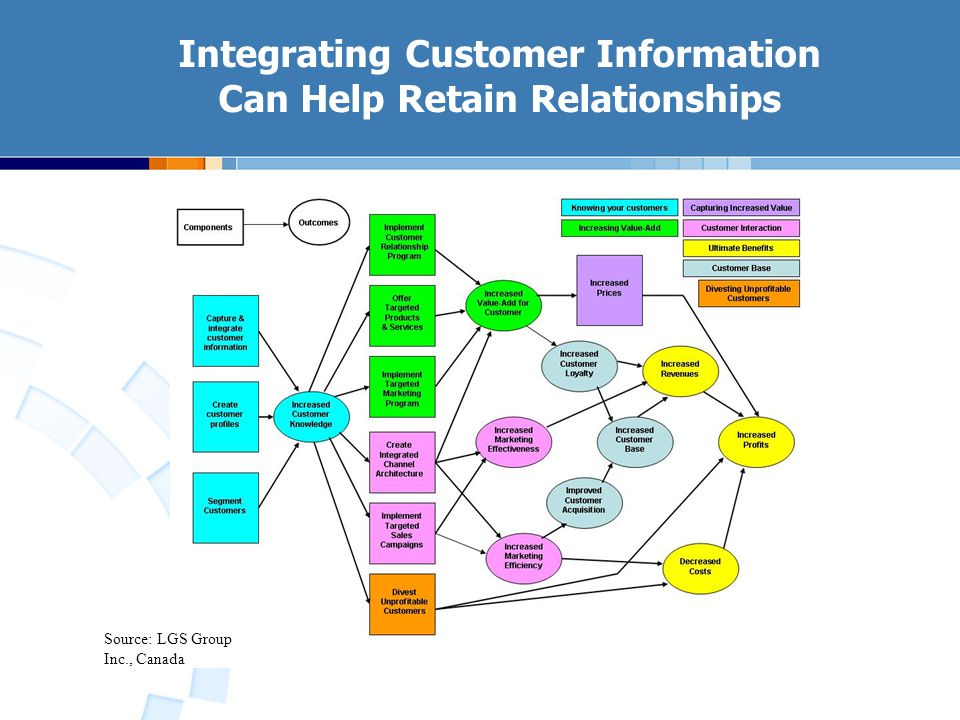 Integrating Customer Information Can Help Retain Relationships Source: LGS Group Inc., Canada