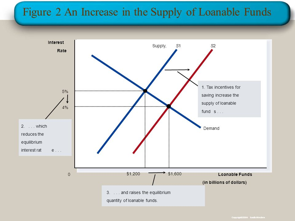 Figure 2 An Increase in the Supply of Loanable Funds Loanable Funds (in billions of dollars) 0 Interest Rate Supply,S1S1S2S2 2....