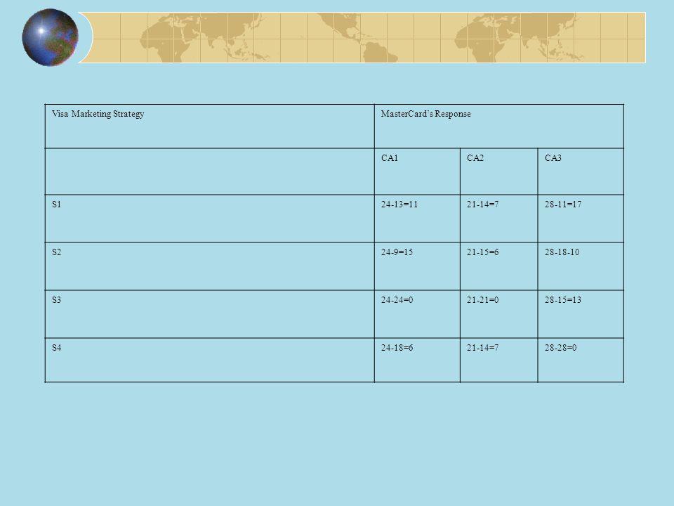 Visa Marketing StrategyMasterCard's Response CA1CA2CA3 S124-13=1121-14=728-11=17 S224-9=1521-15=628-18-10 S324-24=021-21=028-15=13 S424-18=621-14=728-