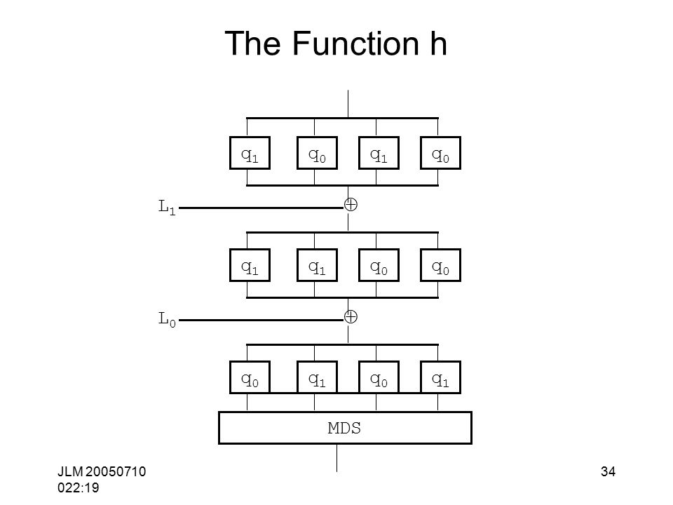 JLM 20050710 022:19 34 The Function h  MDS q1q1 q0q0 q1q1 q0q0 q1q1 q1q1 q0q0 q0q0 L1L1  q0q0 q1q1 q0q0 q1q1 L0L0