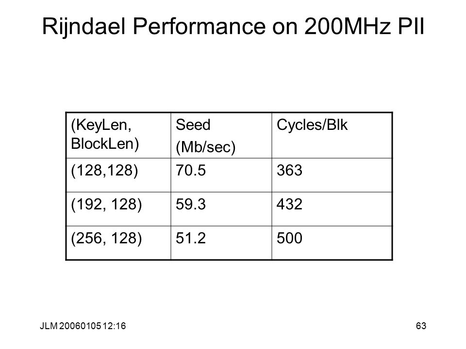 JLM 20060105 12:1663 Rijndael Performance on 200MHz PII (KeyLen, BlockLen) Seed (Mb/sec) Cycles/Blk (128,128)70.5363 (192, 128)59.3432 (256, 128)51.2500