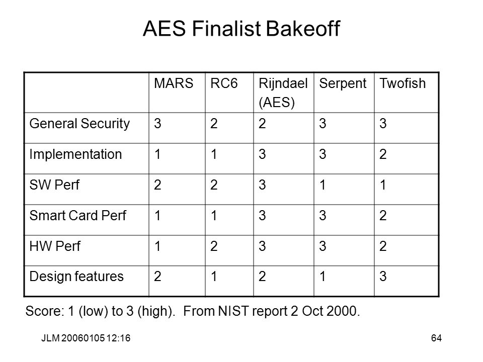 JLM 20060105 12:1664 AES Finalist Bakeoff Score: 1 (low) to 3 (high).