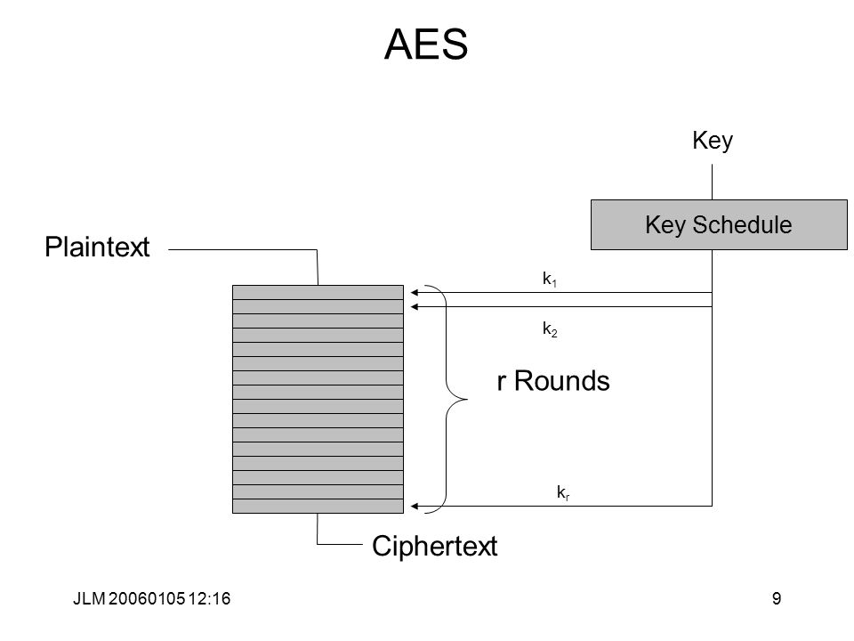 JLM 20060105 12:169 AES Plaintext Ciphertext r Rounds k1k1 k2k2 krkr Key Schedule Key