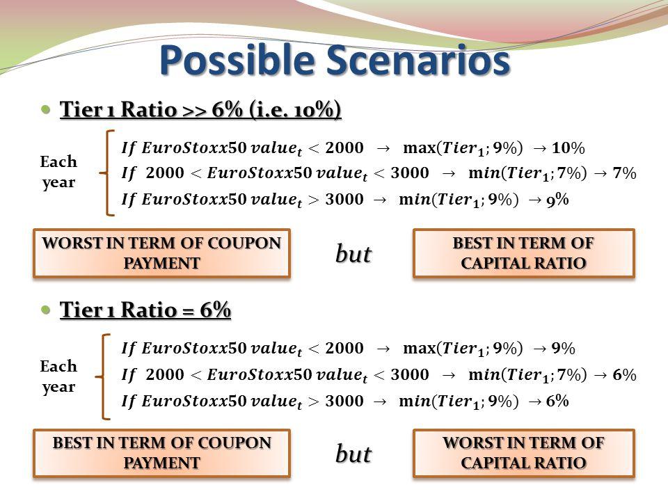 Possible Scenarios Tier 1 Ratio >> 6% (i.e. 10%) Tier 1 Ratio >> 6% (i.e. 10%) Tier 1 Ratio = 6% Tier 1 Ratio = 6% WORST IN TERM OF COUPON PAYMENT BES
