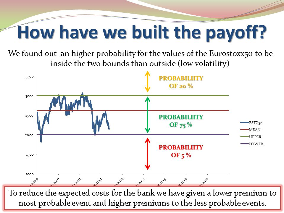 How have we built the payoff? We found out an higher probability for the values of the Eurostoxx50 to be inside the two bounds than outside (low volat