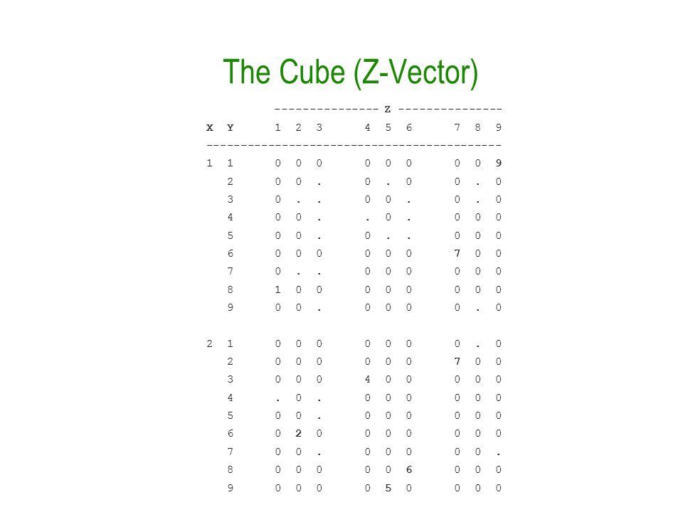 The Cube (Z-Vector) --------------- Z --------------- X Y 1 2 3 4 5 6 7 8 9 ------------------------------------------- 1 1 0 0 0 0 0 0 0 0 9 2 0 0.