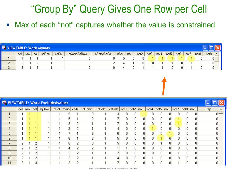 Group By Query Gives One Row per Cell Bar size 2048 SAS ® and Sudoku SGF 2007, This slide copyright Larry Hoyle, 2007  Max of each not captures whether the value is constrained