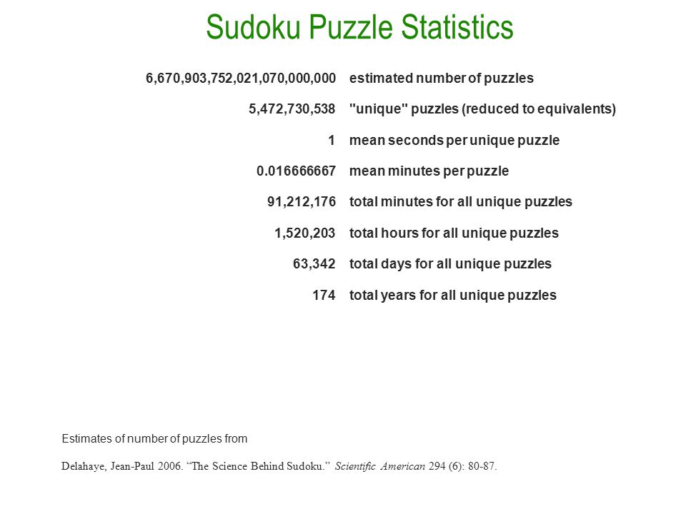 Sudoku Puzzle Statistics 6,670,903,752,021,070,000,000estimated number of puzzles 5,472,730,538 unique puzzles (reduced to equivalents) 1mean seconds per unique puzzle 0.016666667mean minutes per puzzle 91,212,176total minutes for all unique puzzles 1,520,203total hours for all unique puzzles 63,342total days for all unique puzzles 174total years for all unique puzzles Estimates of number of puzzles from Delahaye, Jean-Paul 2006.