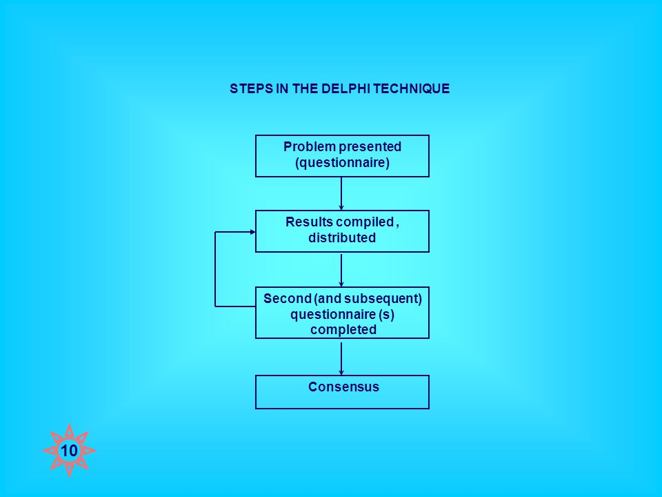 STEPS IN THE DELPHI TECHNIQUE Problem presented (questionnaire) Results compiled, distributed Second (and subsequent) questionnaire (s) completed Consensus 10