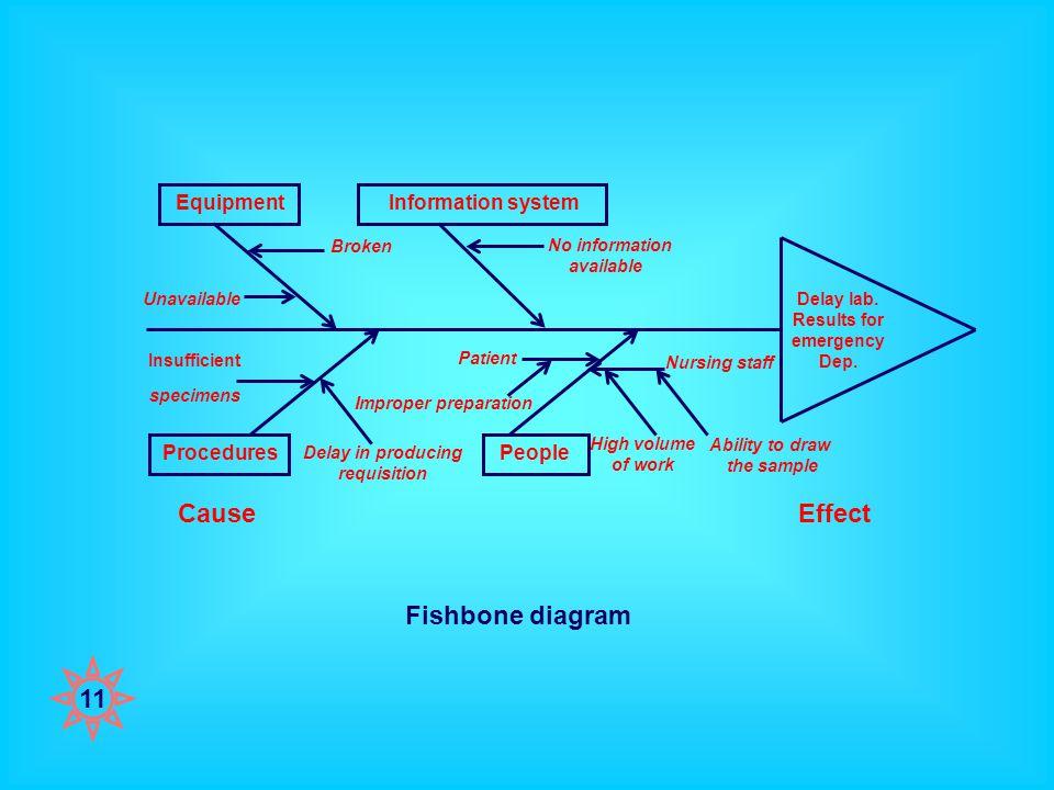 11 Fishbone diagram Delay lab. Results for emergency Dep.