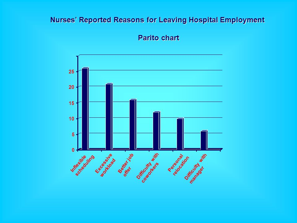 0 5 10 15 20 25 Inflexible scheduling Better job offer Personal relocation Excessive workload Difficulty with coworkers Difficulty with manager Nurses' Reported Reasons for Leaving Hospital Employment Parito chart Nurses' Reported Reasons for Leaving Hospital Employment Parito chart