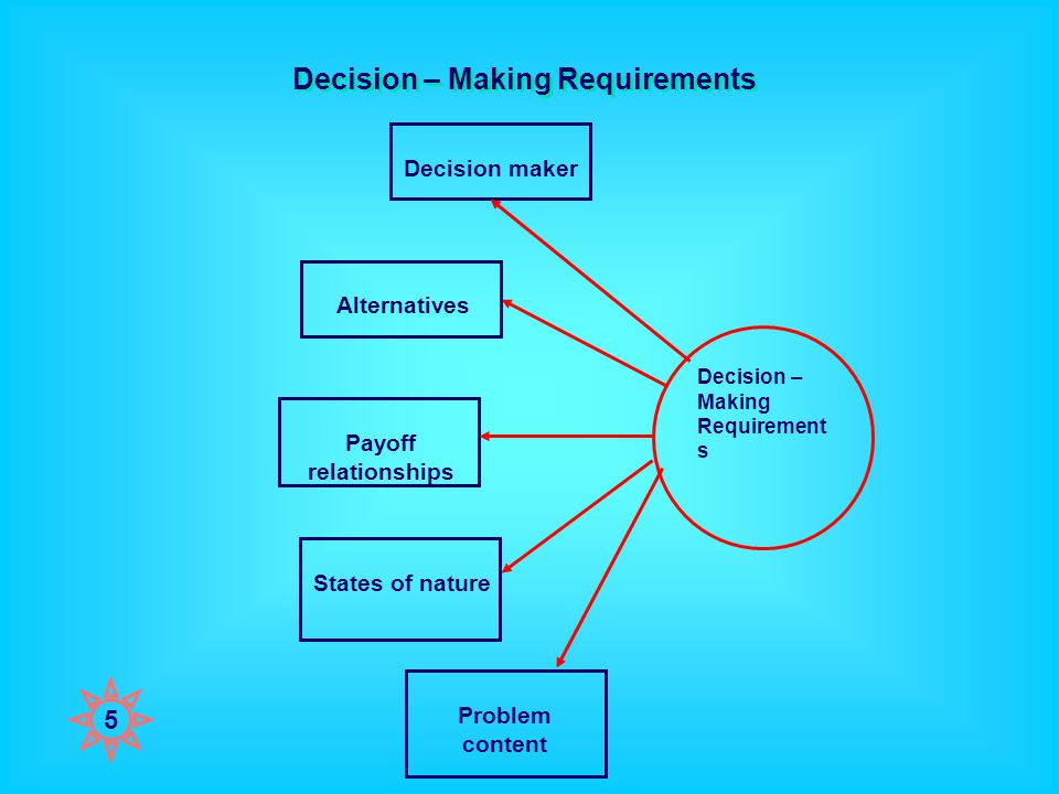 Decision – Making Requirements Decision – Making Requirement s Alternatives Decision maker Payoff relationships States of nature Problem content 5