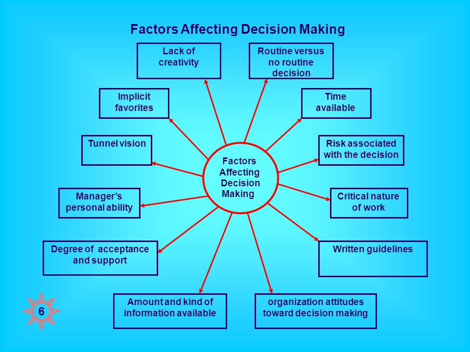 Decision making and problem solving techniques