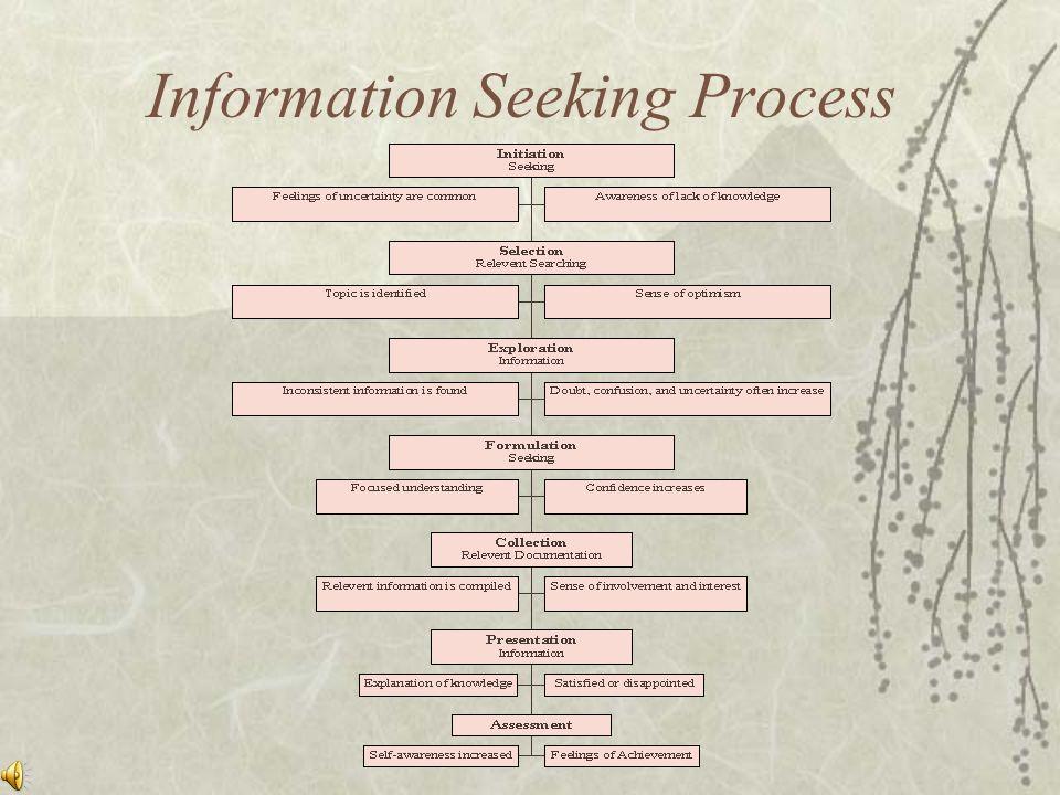 Information Seeking Process