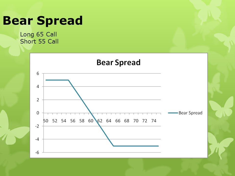 Bear Spread Long 65 Call Short 55 Call