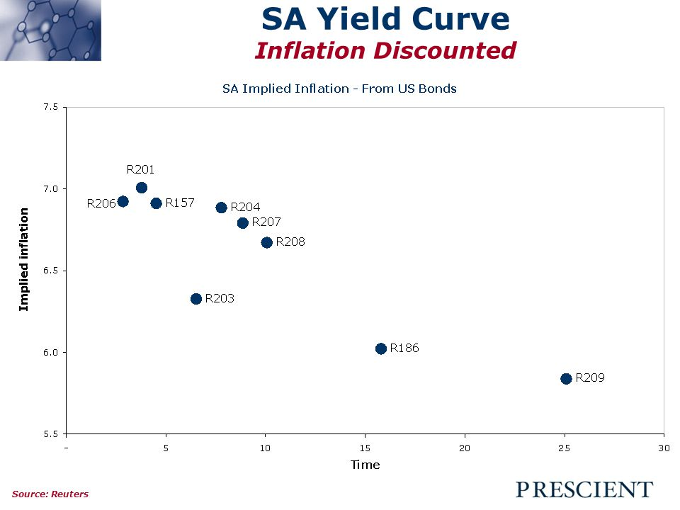 SA Yield Curve Inflation Discounted Source: Reuters