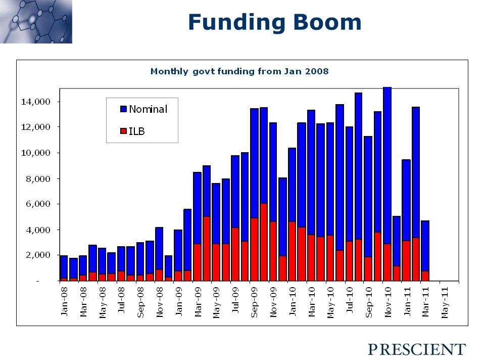 Funding Boom
