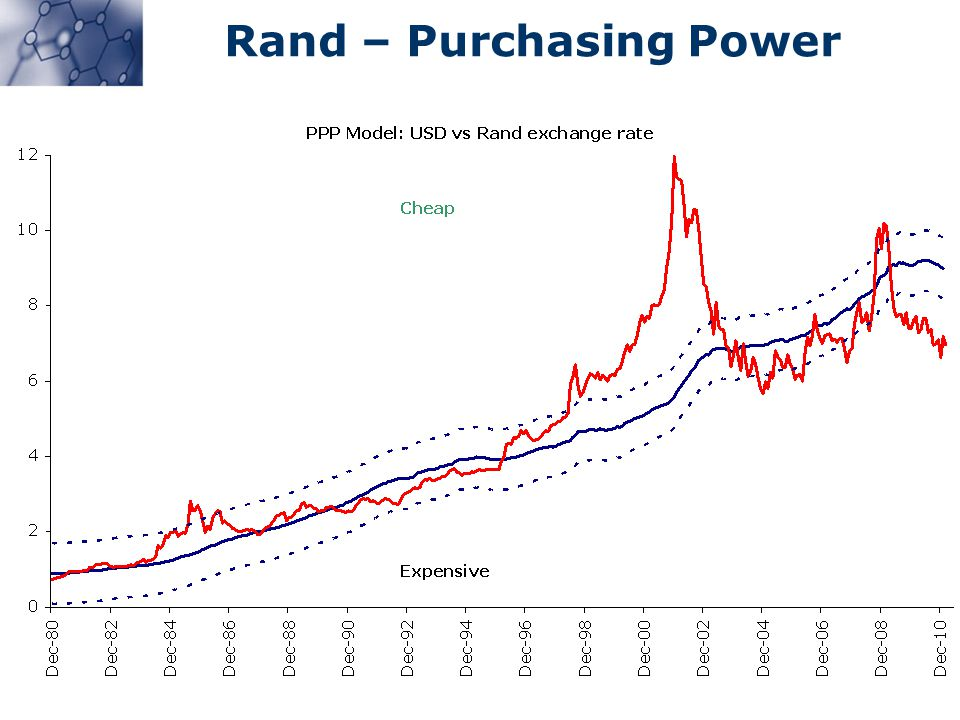 Rand – Purchasing Power