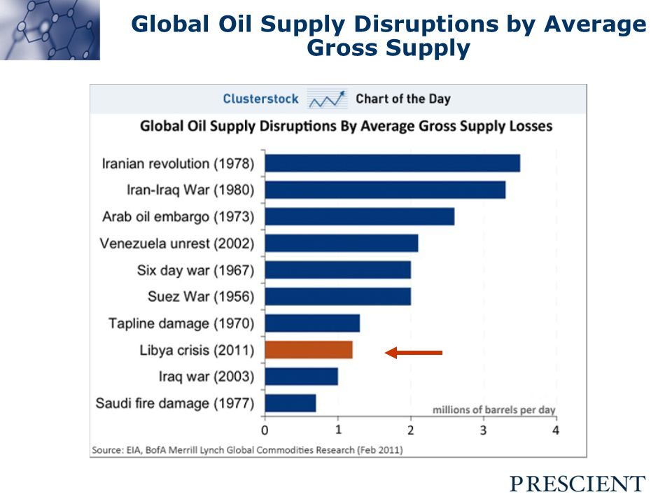Global Oil Supply Disruptions by Average Gross Supply