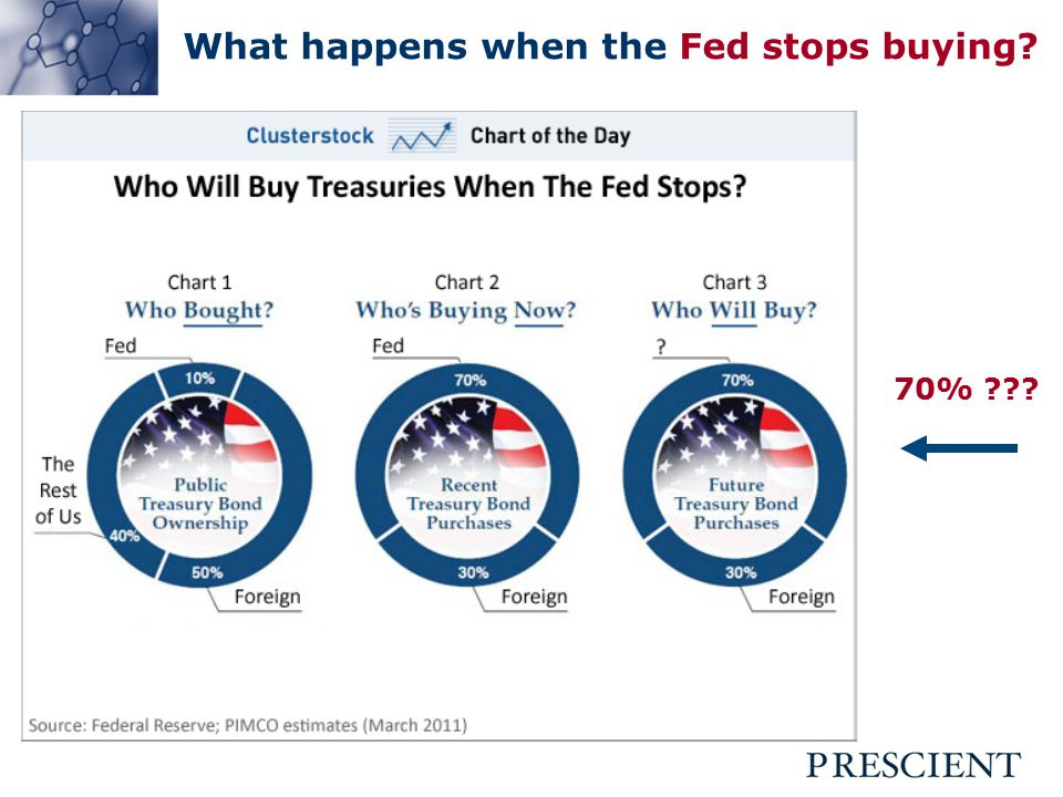 What happens when the Fed stops buying 70%