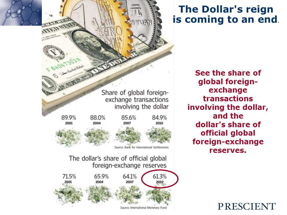 See the share of global foreign- exchange transactions involving the dollar, and the dollar s share of official global foreign-exchange reserves.