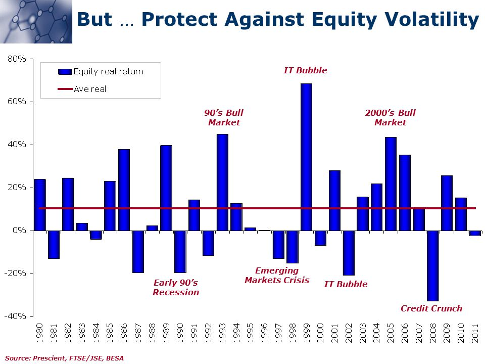 Source: Prescient, FTSE/JSE, BESA But … Protect Against Equity Volatility Credit Crunch IT Bubble Emerging Markets Crisis Early 90's Recession 90's Bull Market IT Bubble 2000's Bull Market