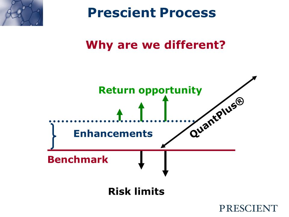 Prescient Process Enhancements Benchmark Risk limits Return opportunity Why are we different.