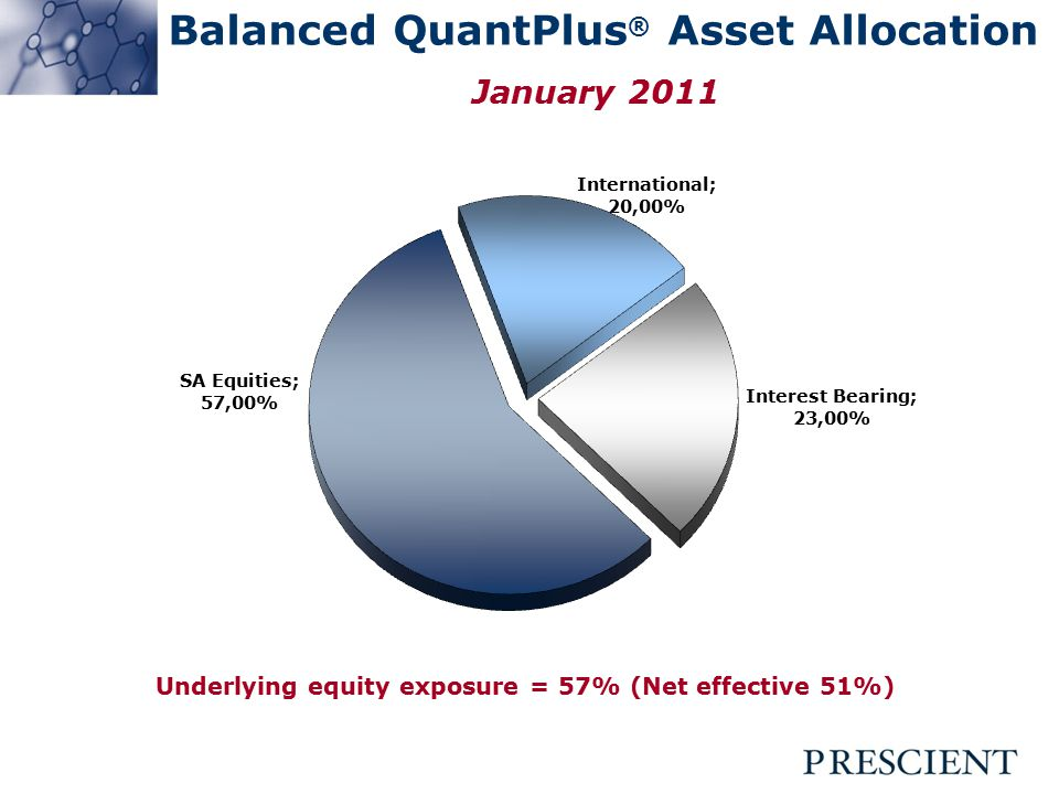 Balanced QuantPlus ® Asset Allocation January 2011 Underlying equity exposure = 57% (Net effective 51%)