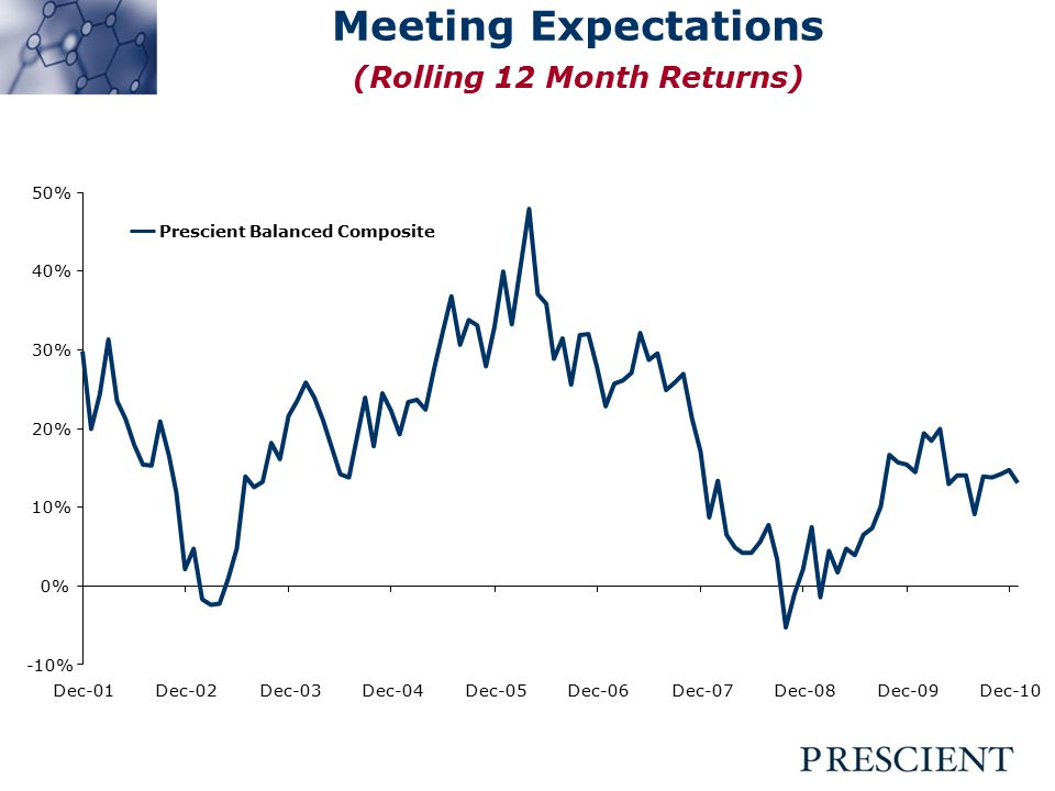 Meeting Expectations (Rolling 12 Month Returns) -10% 0% 10% 20% 30% 40% 50% Dec-01Dec-02Dec-03Dec-04Dec-05Dec-06Dec-07Dec-08Dec-09Dec-10 Prescient Balanced Composite