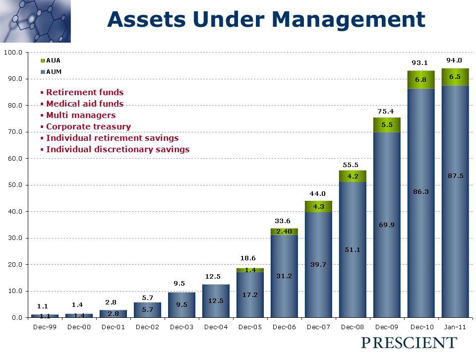 Source: PIM, FTSE/JSE Dynamic Process