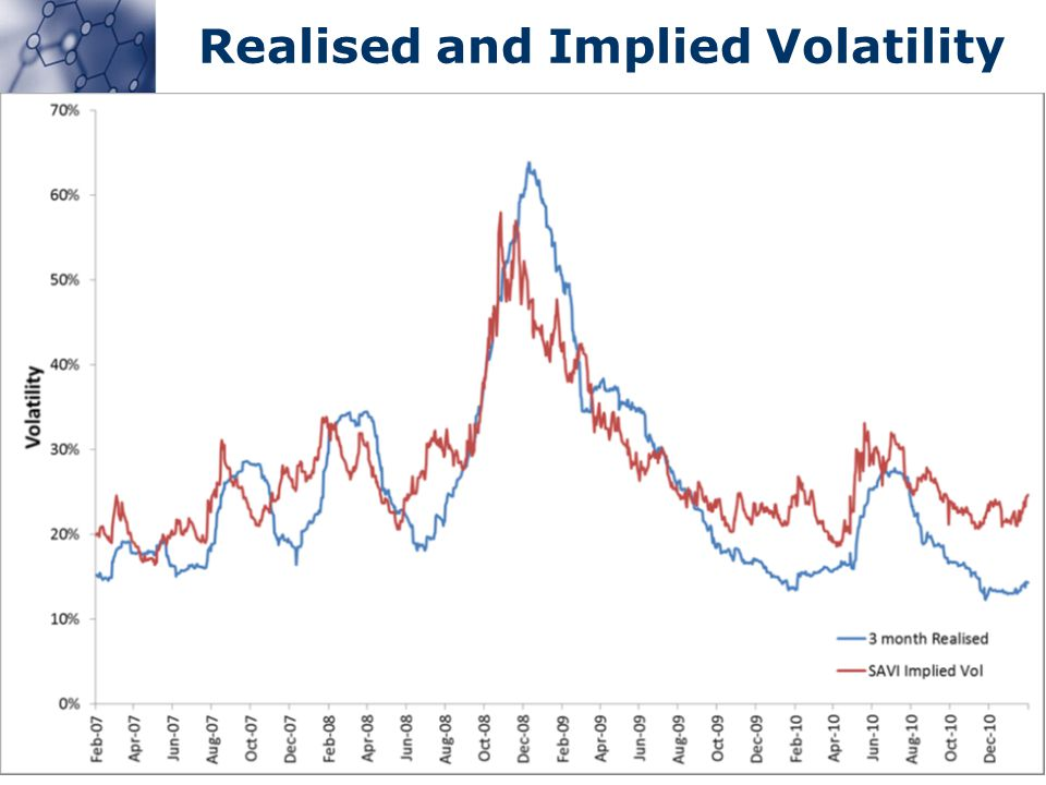 Realised and Implied Volatility