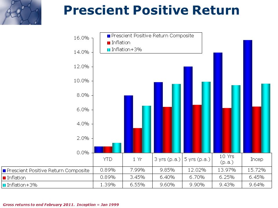 Prescient Positive Return Gross returns to end February 2011. Inception = Jan 1999