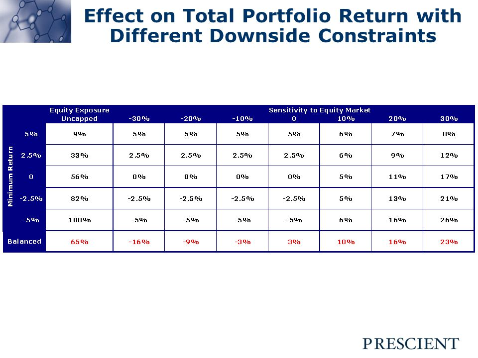 Effect on Total Portfolio Return with Different Downside Constraints