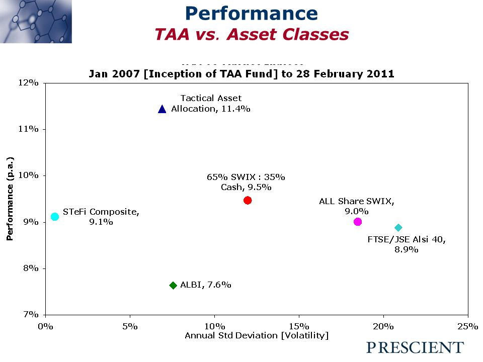 Performance TAA vs. Asset Classes