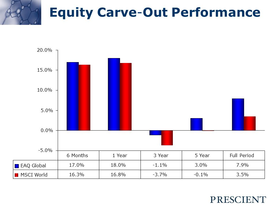 Equity Carve-Out Performance