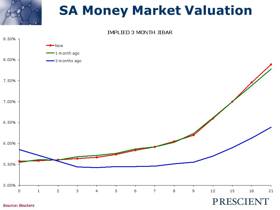 Asset Allocation: Pricing Scenario 1 2004 Scenario 2 2008 Current Scenario Equity Div Yield5%1.9%2.0% Interest Rates7%13%5.5% Option cost8%20%10% Inflation5%12%3.7% Asset Allocation Equity75%0%50% Fixed Interest25%100%50%