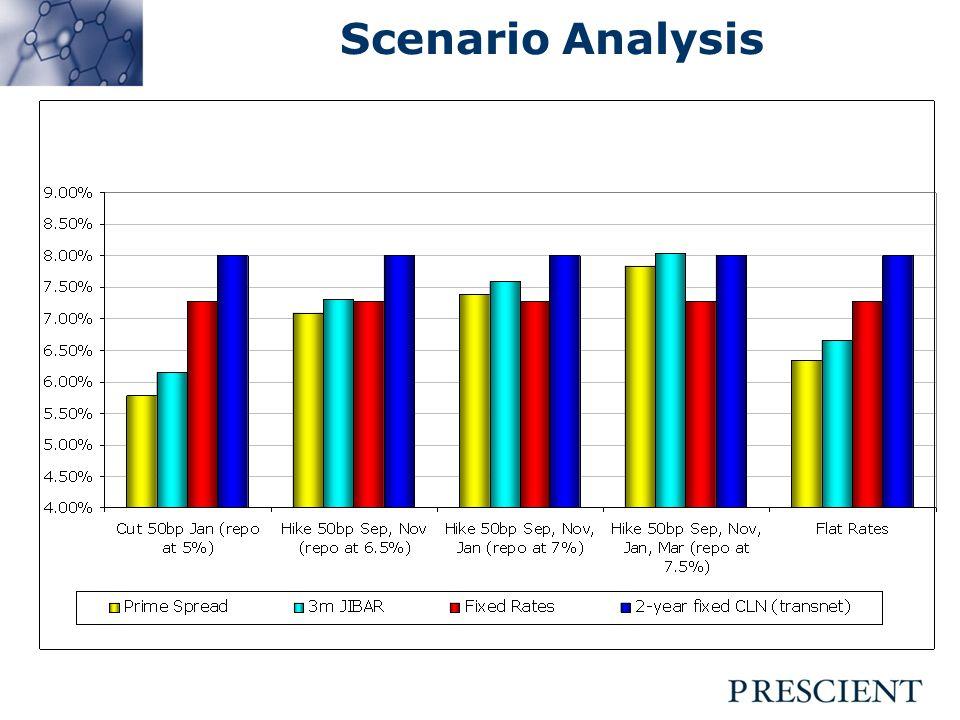 Bond Valuation Source: Reuters