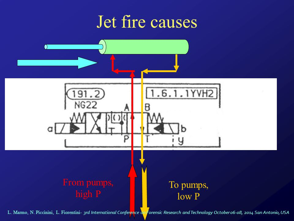 Jet fire causes From pumps, high P To pumps, low P L.