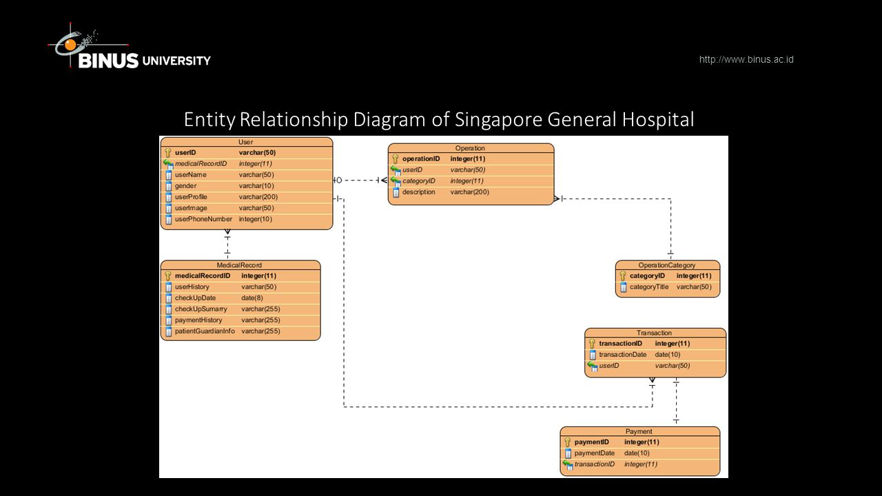 Entity Relationship Diagram of Singapore General Hospital