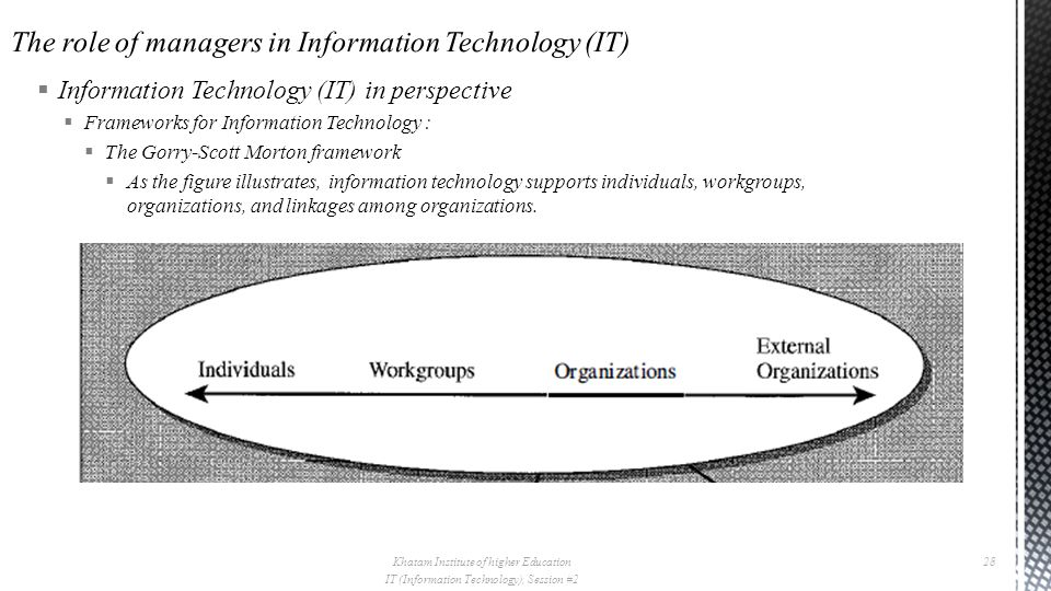  Information Technology (IT) in perspective  Frameworks for Information Technology :  The Gorry-Scott Morton framework  As the figure illustrates, information technology supports individuals, workgroups, organizations, and linkages among organizations.