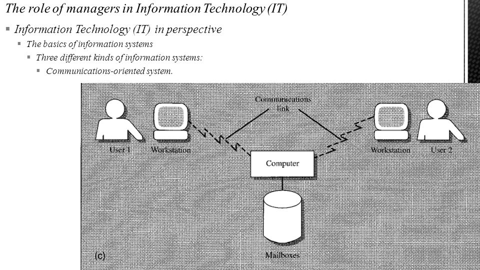  Information Technology (IT) in perspective  The basics of information systems  Three different kinds of information systems:  Communications-oriented system.