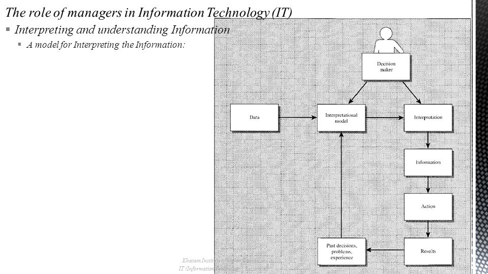  Interpreting and understanding Information  A model for Interpreting the Information: Khatam Institute of higher Education IT (Information Technology), Session #2 7