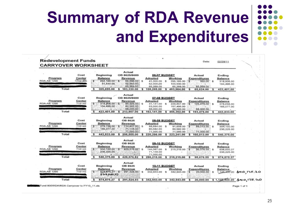25 Summary of RDA Revenue and Expenditures