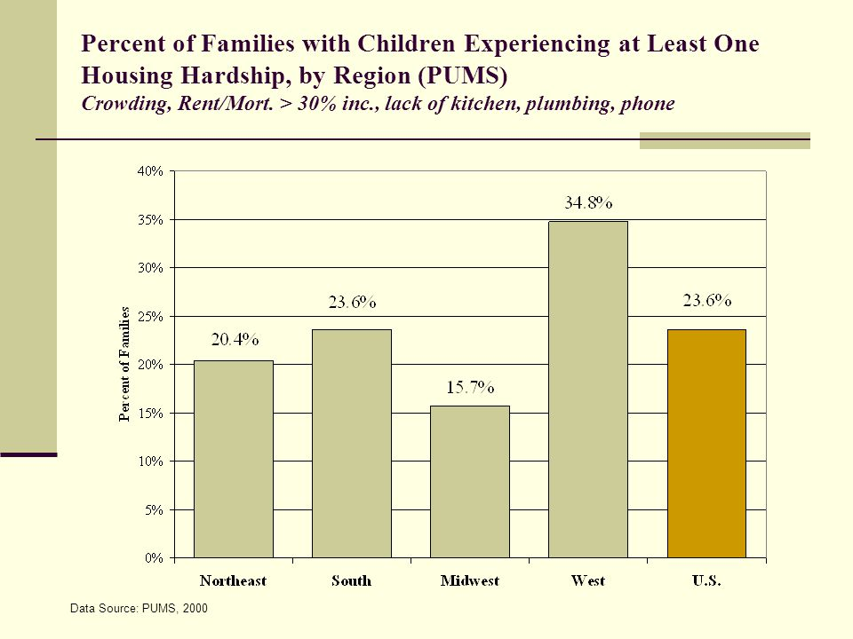 Percent of Families with Children Experiencing at Least One Housing Hardship, by Region (PUMS) Crowding, Rent/Mort.